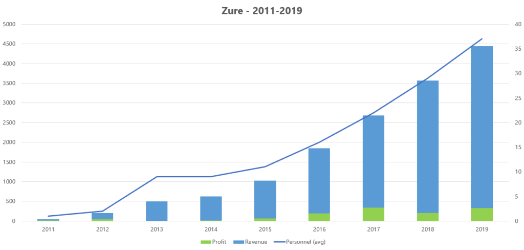 Zure - Growth 2011-2019