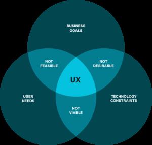 UX ven diagram